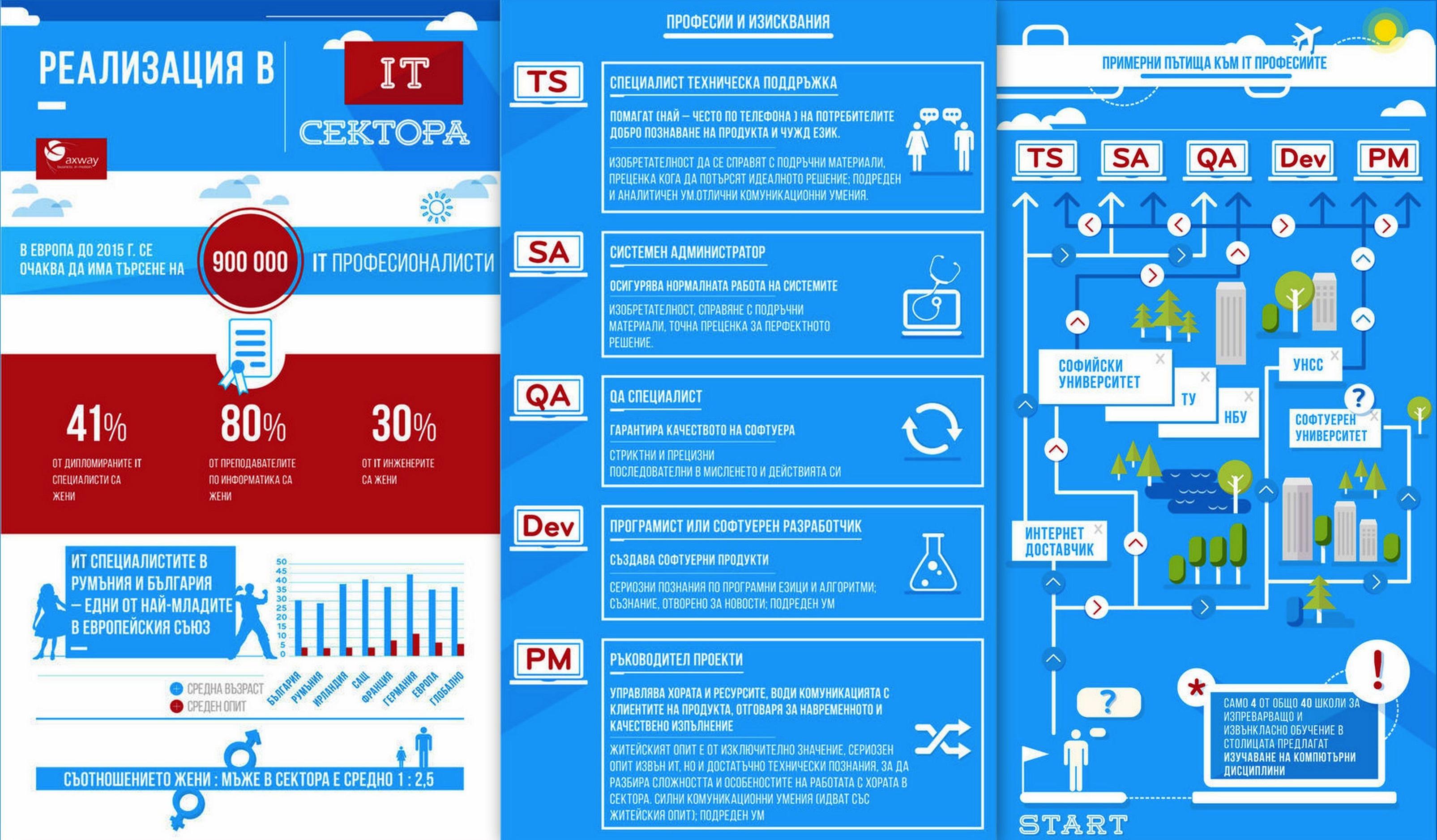 Axway infographic Infograffiti